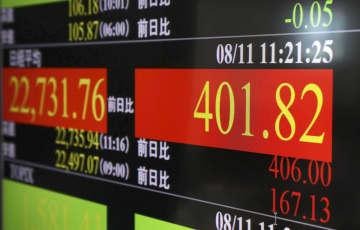 東証、午前終値は2万2710円 米株高好感、一時400円超上昇 画像1