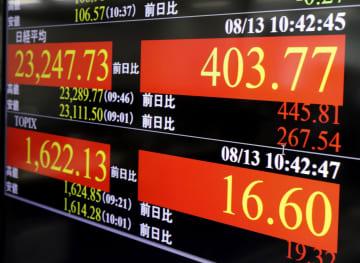 東証、午前終値は2万3272円 米株上昇好感、一時半年ぶり高値 画像1