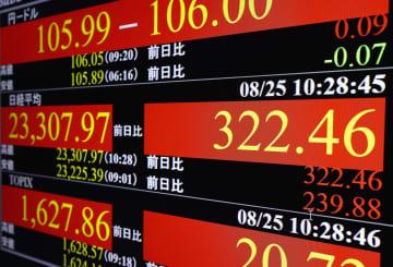東証、午前終値は2万3378円 392円高、コロナ治療法に期待 画像1