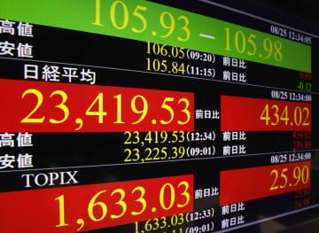株価、暴落前水準を一時回復 大幅続伸、コロナ治療法に期待 画像1