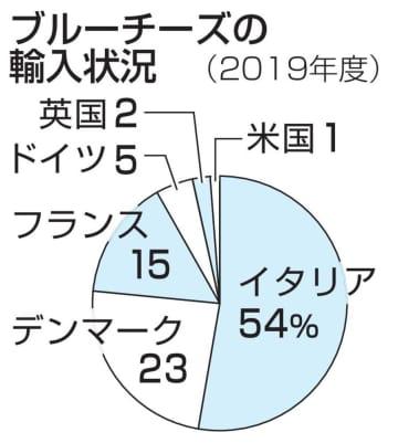 英国産ブルーチーズは低関税へ 日本との貿易協定、近く大筋合意 画像1