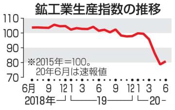 7月鉱工業生産、2カ月連続上昇 経済活動再開で、自動車など 画像1