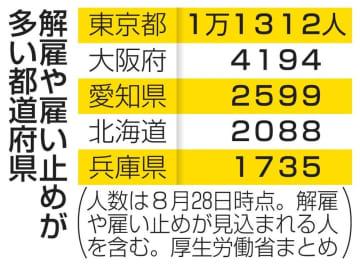 コロナ解雇や雇い止め、地方波及 14都道府県で1000人超え 画像1