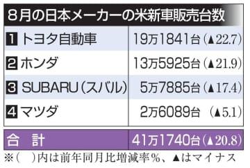日本車の8月米販売は20%減 新型コロナで需要低迷続く 画像1