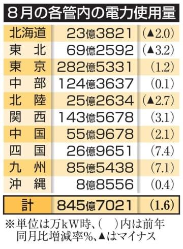 8月の電力使用量は1.6%増 記録的猛暑が影響 画像1