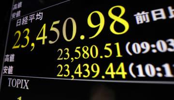 東証、午前終値2万3561円 大幅続伸、暴落前の水準上回る 画像1