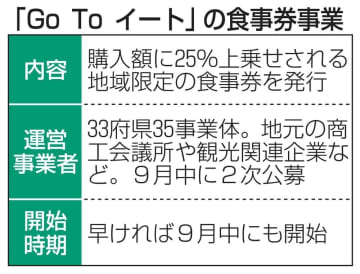 食事券、9月中に開始へ 分科会が感染防止策了承 画像1