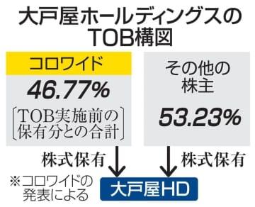 大戸屋HDへのTOB成立 コロワイド、47%の株取得 画像1