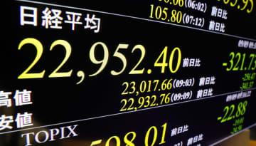 東証、午前終値は2万2908円 米ハイテク株値崩れに不安 画像1