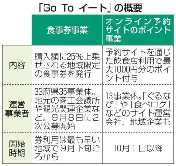 食事券47都道府県で実施へ GoToイート、北海道や福岡も 画像1