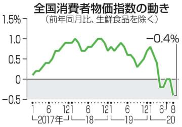 消費者物価、3カ月ぶり下落 8月、マイナス0.4% 画像1