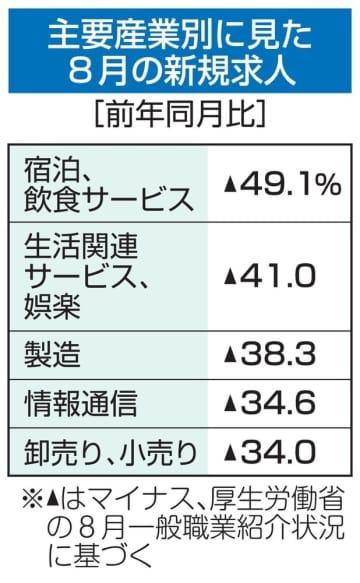 8月の新規求人、27.8%減 感染再拡大、宿泊業に打撃 画像1