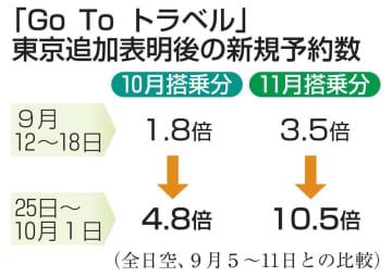 東京GoTo表明後に予約急増 全日空、旅客数は回復傾向 画像1