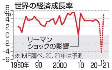 世界経済マイナス4.4% IMF2020年予測を上方修正 画像1