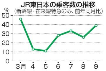 JR東日本、2643億円の赤字 9月中間、鉄道以外も悪化 画像1