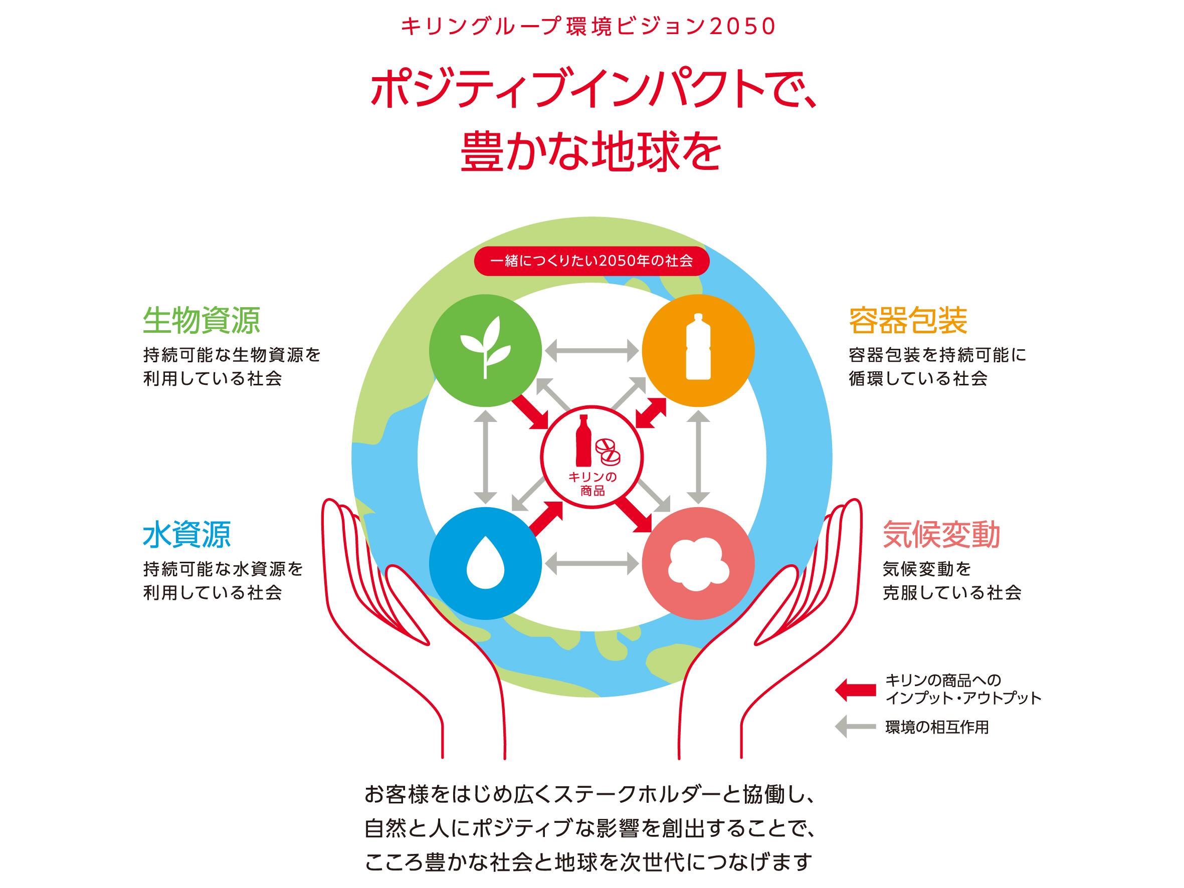 キリングループ環境ビジョン20500(2020年2月発表)