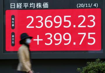 東証、8カ月半ぶり高値 大統領選後の景気策期待 画像1