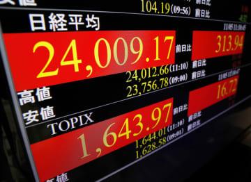 東証、午前終値は2万3929円 一時2万4千円台を回復 画像1