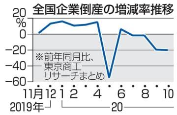 10月倒産件数、4カ月連続減少 20.0%減、政策が企業下支え 画像1