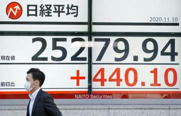 東証、一時2万5千円回復 29年ぶり、バブル後最高値 画像1