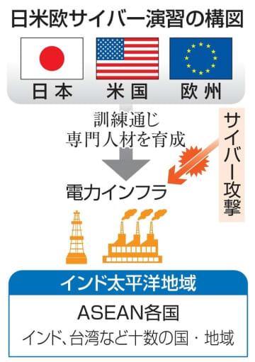 日米欧が合同サイバー演習 インド太平洋の電力網防御 画像1