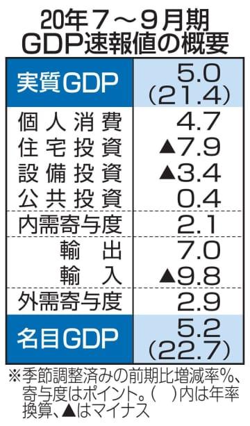 GDP年率21.4%増 7~9月、80年以降で最高 画像1