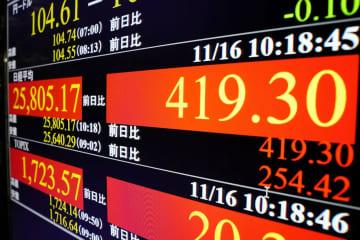 東証、午前終値は2万5805円 大幅反発、GDPプラス成長好感 画像1