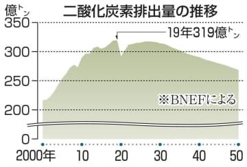世界のCO2排出19年がピーク コロナで減少、元に戻らず 画像1