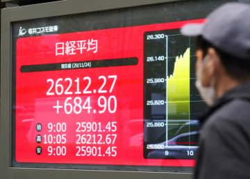 東証、午前終値は2万6196円 29年半ぶり水準に急伸 画像1