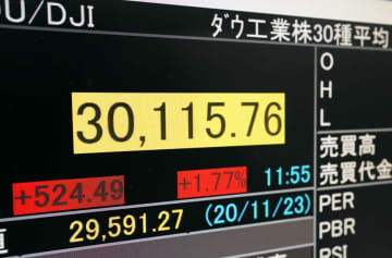 NY株終値、史上初の3万ドル 米政権移行、ワクチン好感 画像1