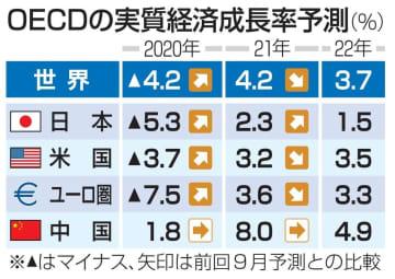 21年の世界経済、下方修正 コロナ重荷、4.2%成長 画像1