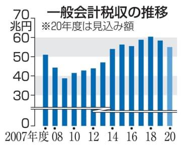 税収20年度見通し8兆円下振れ 企業業績悪化、11年ぶり減収幅 画像1