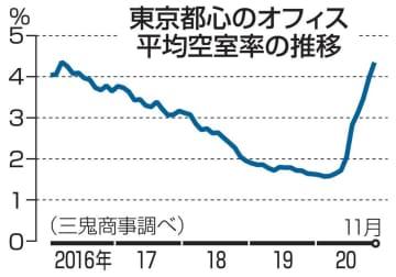 東京都心、空室率4%台に悪化 4年5カ月ぶり、オフィス 画像1