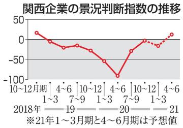 関西の景況、2四半期連続の改善 10~12月、自動車回復が寄与 画像1