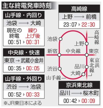 JRダイヤ改正、3月13日 午前1時で山手線ほぼ終了 画像1