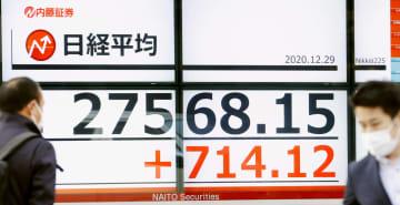 東証、30年4カ月ぶりの高値 714円高、2万7568円 画像1