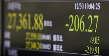 東証、午前終値2万7412円 前日高値で利益確定売り 画像1