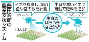 トヨタ系、農業支援に本格参入 自動車生産の技術を転用 画像1