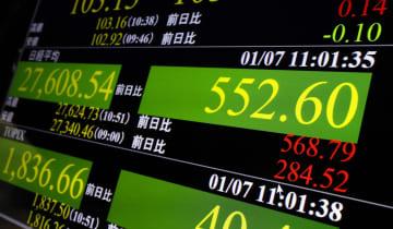東証、午前終値は2万7553円 一時550円超上昇、米景気期待 画像1