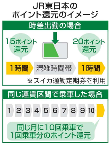 JR東、時差通勤でポイント還元 混雑前後に15円か20円相当 画像1