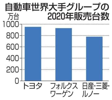 車の世界販売台数、15.9%減 20年、大手8社コロナ響く 画像1