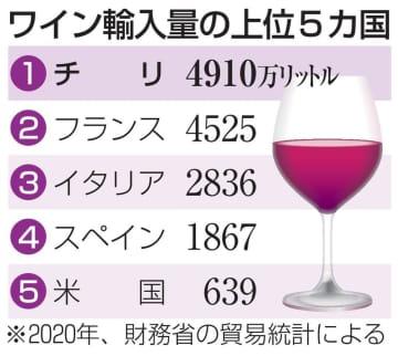 20年のワイン輸入量7%減 コロナが影響、チリ産6連覇 画像1