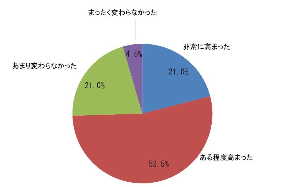 質問:東日本大震災から、あなたの防災への意識は高まりましたか?