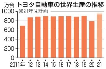 トヨタ、生産台数を過去最多へ 21年、920万台計画 画像1
