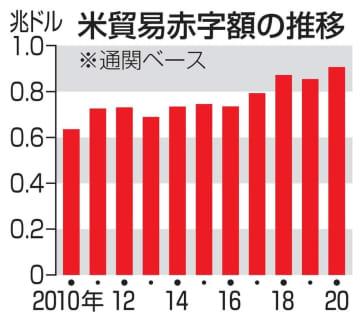 20年の米貿易赤字、過去最大 コロナで輸出落ち込み、96兆円 画像1