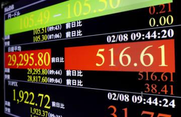 東証、午前終値2万9378円 30年半ぶり大台突破 画像1