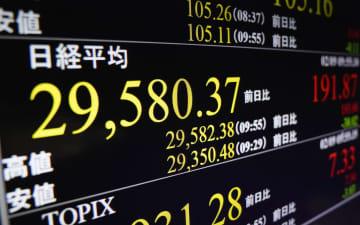 東証、午前終値は2万9497円 約30年半ぶりの高値 画像1