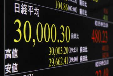 東証、一時3万円突破 バブル期以来30年半ぶり 画像1
