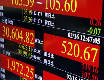東証、午前終値は3万0564円 欧州株高、円安を好感 画像1
