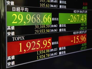 東証、午前終値は2万9947円 高値警戒、米株安も重荷 画像1